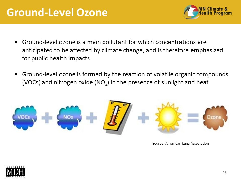 Ground-Level Ozone Ground-level ozone is a main pollutant for which concentrations are anticipated to be affected by climate change, and is therefore emphasized for public health impacts.