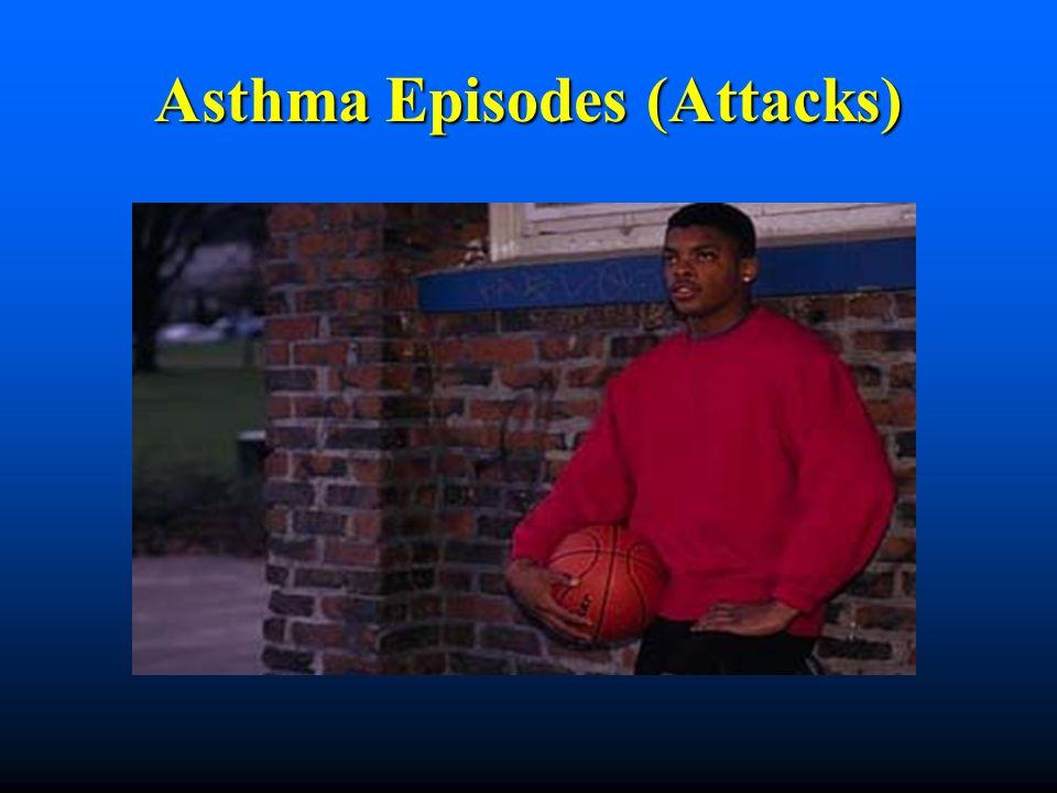 Asthma Episodes (Attacks)