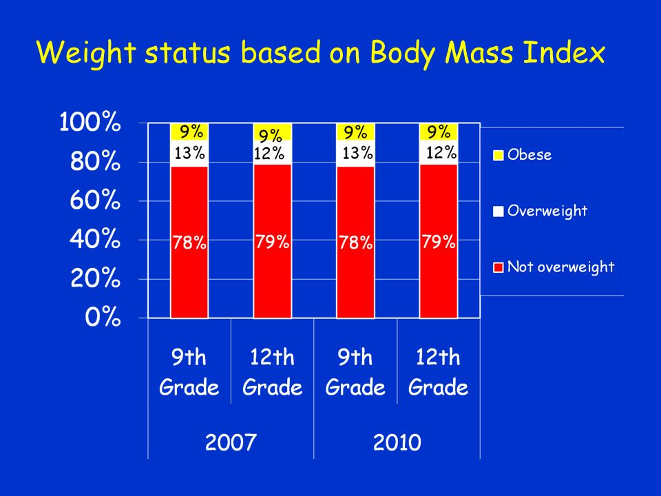 Weight status based on Body Mass Index