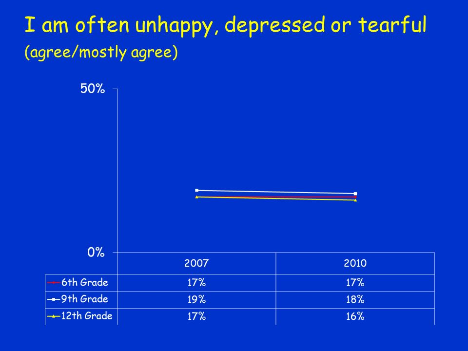 I am often unhappy, depressed or tearful (agree/mostly agree)