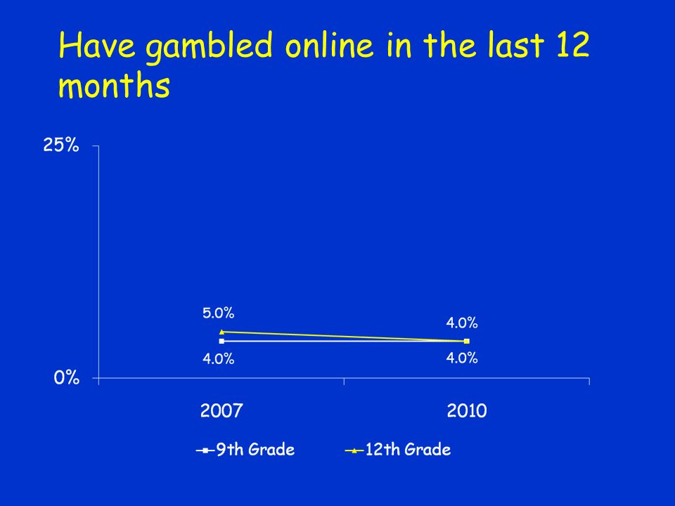 Have gambled online in the last 12 months