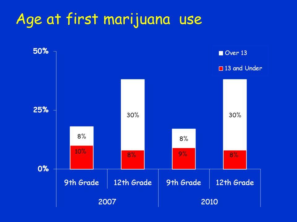 Age at first marijuana use