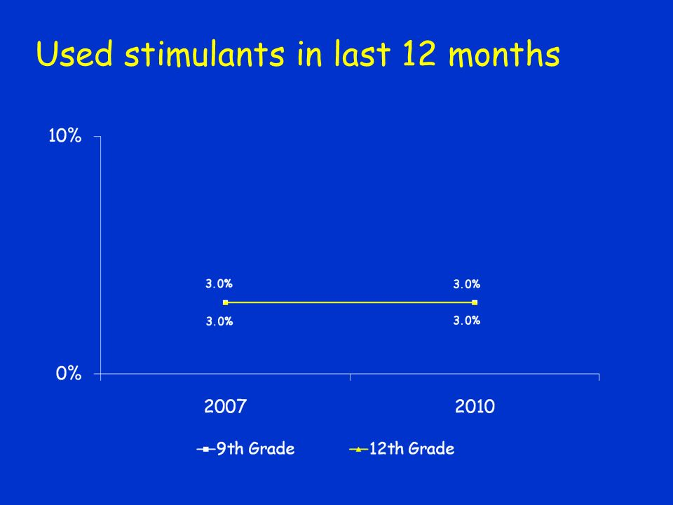 Used stimulants in last 12 months