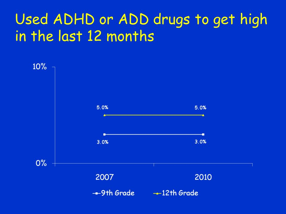 Used ADHD or ADD drugs to get high in the last 12 months