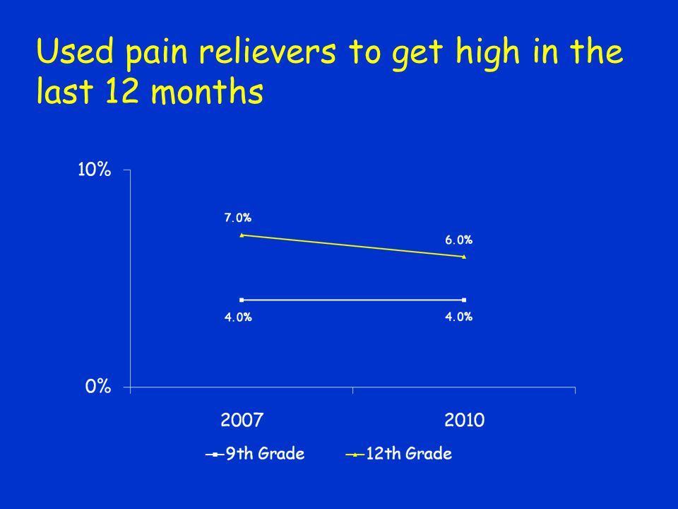 Used pain relievers to get high in the last 12 months
