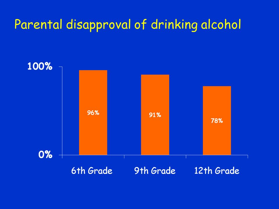 Parental disapproval of drinking alcohol