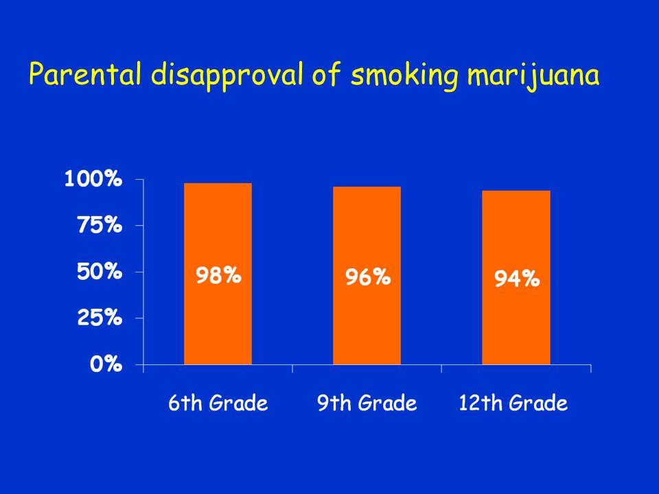 Parental disapproval of smoking marijuana