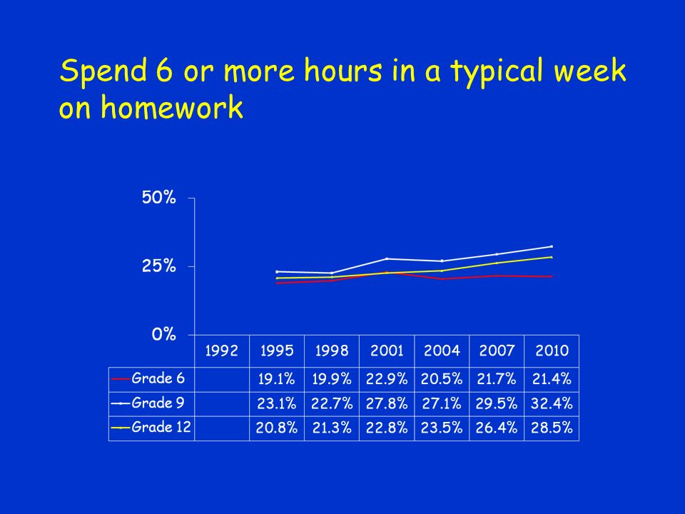 Spend 6 or more hours in a typical week on homework