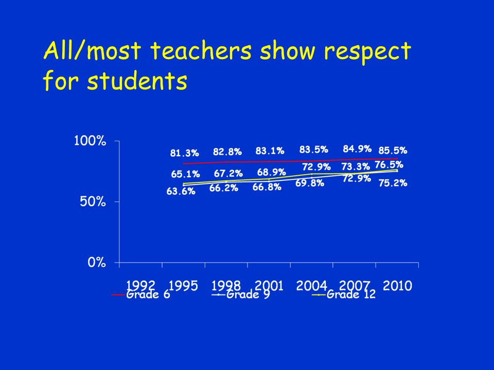 All/most teachers show respect for students