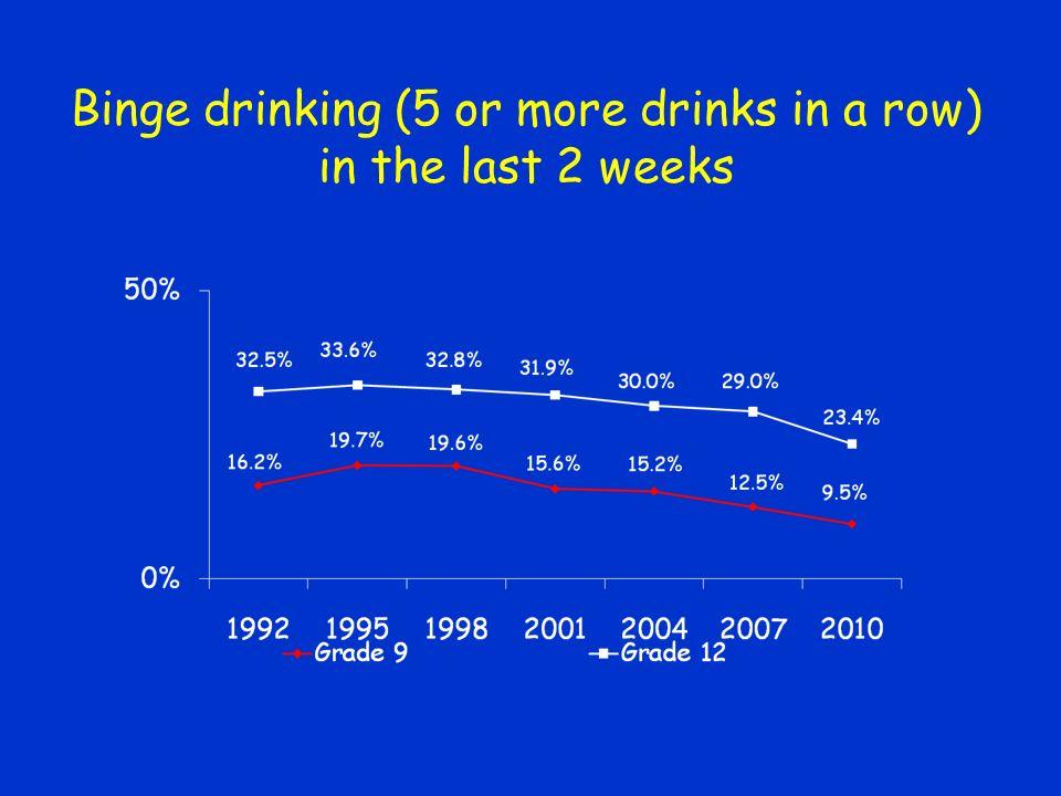 Binge drinking (5 or more drinks in a row) in the last 2 weeks