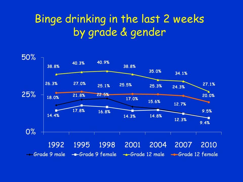 Binge drinking in the last 2 weeks by grade & gender
