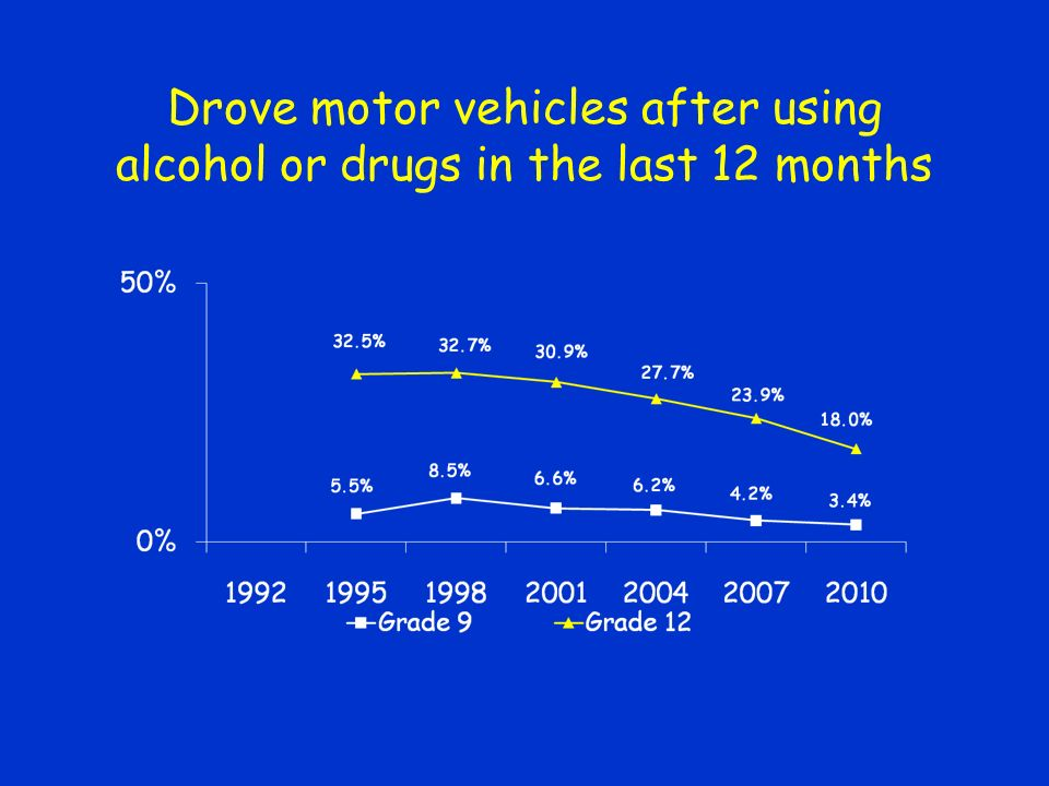 Drove motor vehicles after using alcohol or drugs in the last 12 months