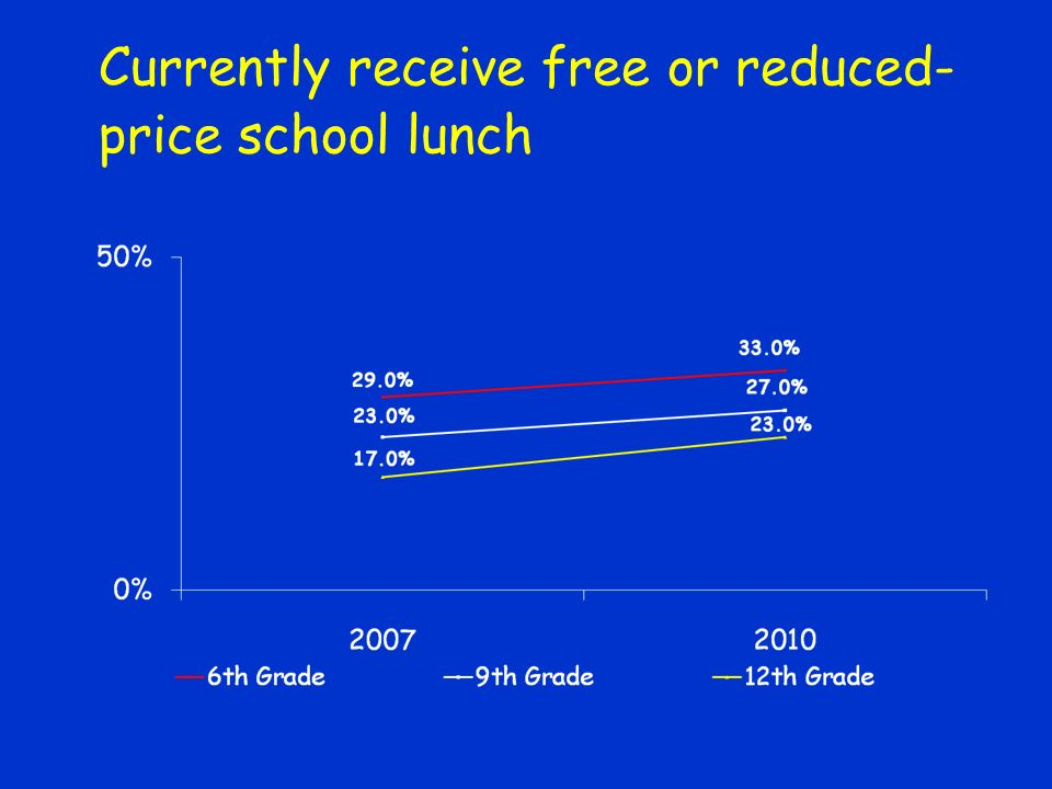 Currently receive free or reduced- price school lunch