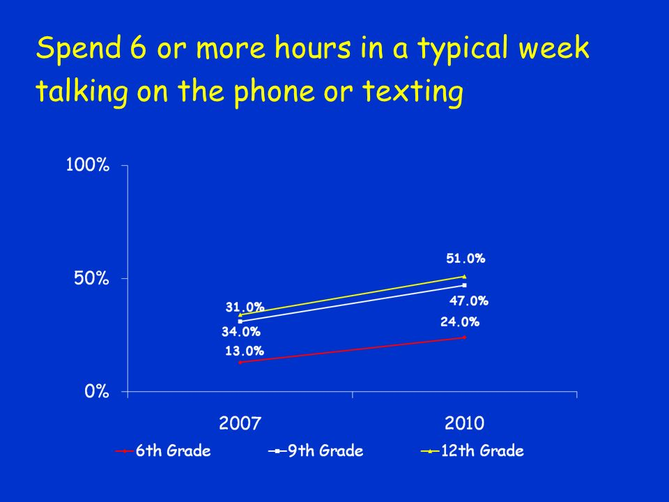 Spend 6 or more hours in a typical week talking on the phone or texting