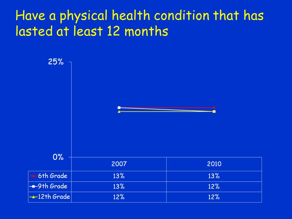 Have a physical health condition that has lasted at least 12 months