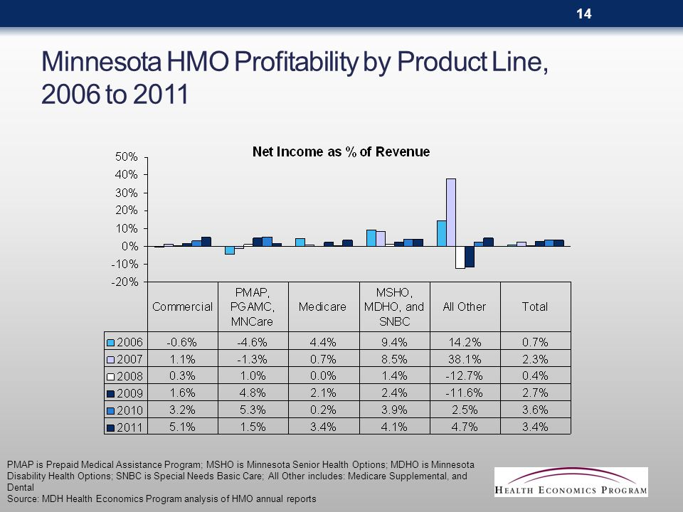 Minnesota HMO Profitability by Product Line, 2006 to 2011 PMAP is Prepaid Medical Assistance Program; MSHO is Minnesota Senior Health Options; MDHO is Minnesota Disability Health Options; SNBC is Special Needs Basic Care; All Other includes: Medicare Supplemental, and Dental Source: MDH Health Economics Program analysis of HMO annual reports 14