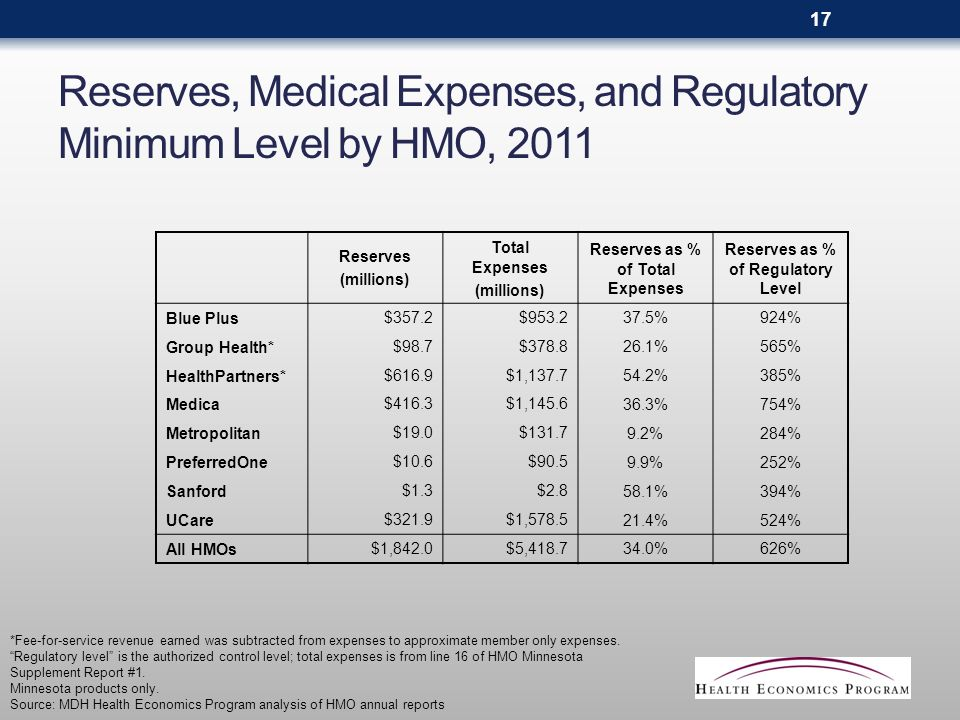 Reserves, Medical Expenses, and Regulatory Minimum Level by HMO, 2011 Reserves (millions) Total Expenses (millions) Reserves as % of Total Expenses Reserves as % of Regulatory Level Blue Plus$357.2$953.2 37.5%924% Group Health*$98.7$378.8 26.1%565% HealthPartners*$616.9$1,137.7 54.2%385% Medica$416.3$1,145.6 36.3%754% Metropolitan$19.0$131.7 9.2%284% PreferredOne$10.6$90.5 9.9%252% Sanford$1.3$2.8 58.1%394% UCare$321.9$1,578.5 21.4%524% All HMOs$1,842.0$5,418.7 34.0%626% *Fee-for-service revenue earned was subtracted from expenses to approximate member only expenses.