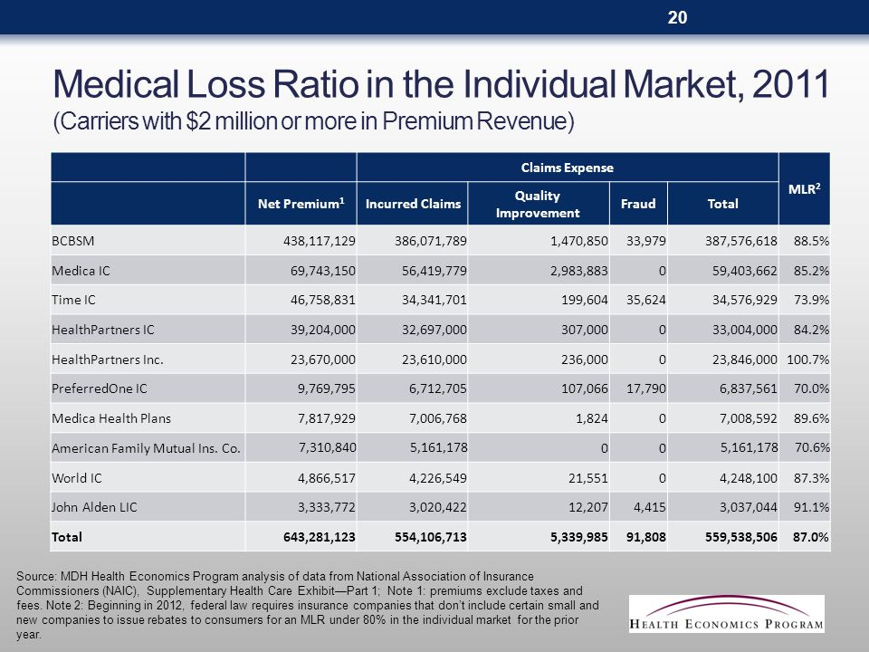 Medical Loss Ratio in the Individual Market, 2011 (Carriers with $2 million or more in Premium Revenue) Claims Expense MLR 2 Net Premium 1 Incurred Claims Quality Improvement FraudTotal BCBSM438,117,129386,071,7891,470,85033,979387,576,61888.5% Medica IC69,743,15056,419,7792,983,883059,403,66285.2% Time IC46,758,83134,341,701199,60435,62434,576,92973.9% HealthPartners IC39,204,00032,697,000307,000033,004,00084.2% HealthPartners Inc.23,670,00023,610,000236,000023,846,000100.7% PreferredOne IC9,769,7956,712,705107,06617,7906,837,56170.0% Medica Health Plans7,817,9297,006,7681,82407,008,59289.6% American Family Mutual Ins.