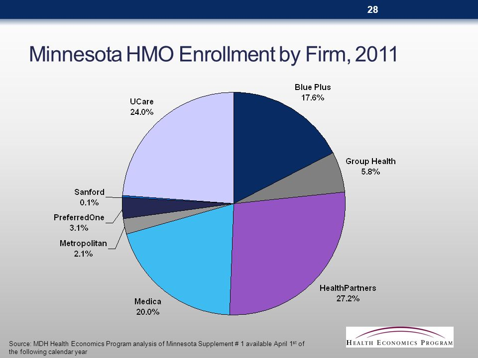 Minnesota HMO Enrollment by Firm, 2011 Source: MDH Health Economics Program analysis of Minnesota Supplement # 1 available April 1 st of the following calendar year 28