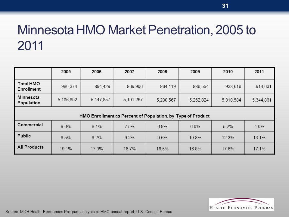 Minnesota HMO Market Penetration, 2005 to 2011 2005200620072008200920102011 Total HMO Enrollment 980,374894,429869,906864,119886,554933,616914,601 Minnesota Population 5,106,9925,147,8575,191,2675,230,5675,262,8245,310,5845,344,861 HMO Enrollment as Percent of Population, by Type of Product Commercial 9.6%8.1%7.5%6.9%6.0%5.2%4.0% Public 9.5%9.2% 9.6%10.8%12.3%13.1% All Products 19.1%17.3%16.7%16.5%16.8%17.6%17.1% Source: MDH Health Economics Program analysis of HMO annual report, U.S.