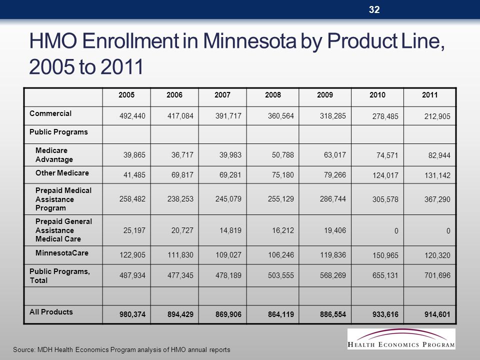 HMO Enrollment in Minnesota by Product Line, 2005 to 2011 2005200620072008200920102011 Commercial 492,440417,084391,717360,564318,285278,485212,905 Public Programs Medicare Advantage 39,86536,71739,98350,78863,01774,57182,944 Other Medicare 41,48569,81769,28175,18079,266124,017131,142 Prepaid Medical Assistance Program 258,482238,253245,079255,129286,744305,578367,290 Prepaid General Assistance Medical Care 25,19720,72714,81916,21219,40600 MinnesotaCare 122,905111,830109,027106,246119,836150,965120,320 Public Programs, Total 487,934477,345478,189503,555568,269655,131701,696 All Products 980,374894,429869,906864,119886,554933,616914,601 Source: MDH Health Economics Program analysis of HMO annual reports 32