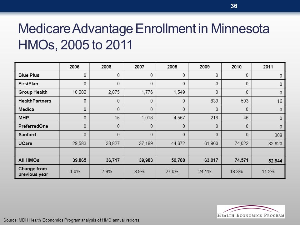 Medicare Advantage Enrollment in Minnesota HMOs, 2005 to 2011 2005200620072008200920102011 Blue Plus000000 0 FirstPlan000000 0 Group Health10,2822,8751,7761,54900 0 HealthPartners0000839503 16 Medica00000 0 0 MHP0151,0184,567218 46 0 PreferredOne00000 0 0 Sanford00000 0 308 UCare29,58333,82737,18944,67261,960 74,022 82,620 All HMOs39,86536,71739,98350,78863,017 74,571 82,944 Change from previous year -1.0%-7.9%8.9%27.0%24.1%18.3%11.2% Source: MDH Health Economics Program analysis of HMO annual reports 36