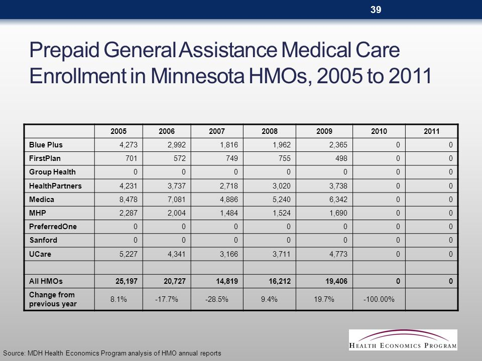 Prepaid General Assistance Medical Care Enrollment in Minnesota HMOs, 2005 to 2011 2005200620072008200920102011 Blue Plus4,2732,9921,8161,9622,36500 FirstPlan70157274975549800 Group Health0000000 HealthPartners4,2313,7372,7183,0203,73800 Medica8,4787,0814,8865,2406,34200 MHP2,2872,0041,4841,5241,69000 PreferredOne0000000 Sanford0000000 UCare5,2274,3413,1663,7114,77300 All HMOs25,19720,72714,81916,21219,40600 Change from previous year 8.1%-17.7%-28.5%9.4%19.7%-100.00% Source: MDH Health Economics Program analysis of HMO annual reports 39