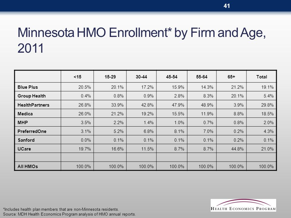 Minnesota HMO Enrollment* by Firm and Age, 2011 <1515-2930-4445-5455-6465+Total Blue Plus20.5%20.1%17.2%15.9%14.3%21.2%19.1% Group Health0.4%0.8%0.9%2.8%8.3%20.1%5.4% HealthPartners26.8%33.9%42.8%47.9%48.9%3.9%29.8% Medica26.0%21.2%19.2%15.5%11.9%8.8%18.5% MHP3.5%2.2%1.4%1.0%0.7%0.8%2.0% PreferredOne3.1%5.2%6.8%8.1%7.0%0.2%4.3% Sanford0.0%0.1% 0.2%0.1% UCare19.7%16.6%11.5%8.7% 44.8%21.0% All HMOs100.0% *Includes health plan members that are non-Minnesota residents.