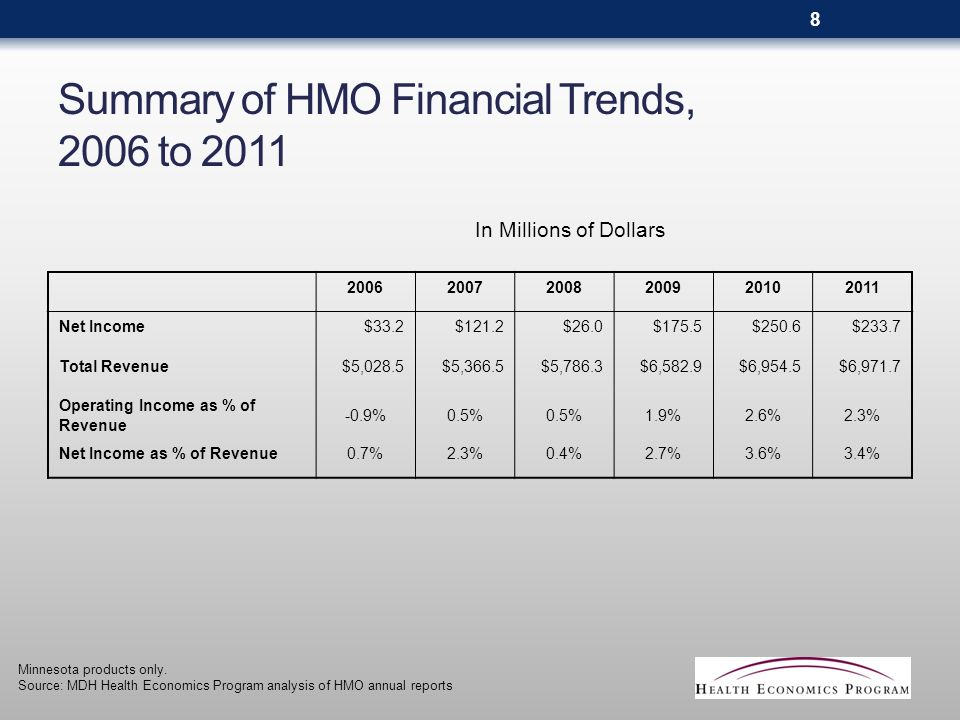 Summary of HMO Financial Trends, 2006 to 2011 200620072008200920102011 Net Income$33.2$121.2$26.0$175.5$250.6$233.7 Total Revenue$5,028.5$5,366.5$5,786.3$6,582.9$6,954.5$6,971.7 Operating Income as % of Revenue -0.9%0.5% 1.9%2.6%2.3% Net Income as % of Revenue0.7%2.3%0.4%2.7%3.6%3.4% Minnesota products only.