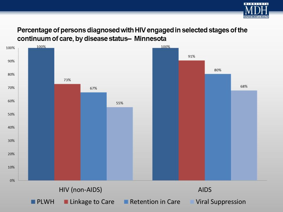 Percentage of persons diagnosed with HIV engaged in selected stages of the continuum of care, by disease status– Minnesota