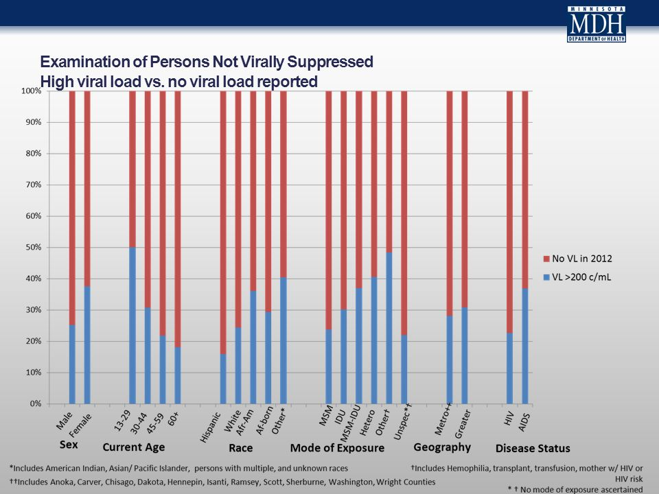 Examination of Persons Not Virally Suppressed High viral load vs. no viral load reported