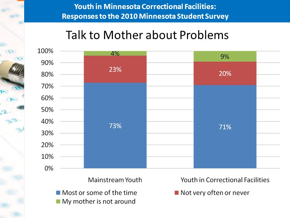 Youth in Minnesota Correctional Facilities: Responses to the 2010 Minnesota Student Survey Talk to Mother about Problems