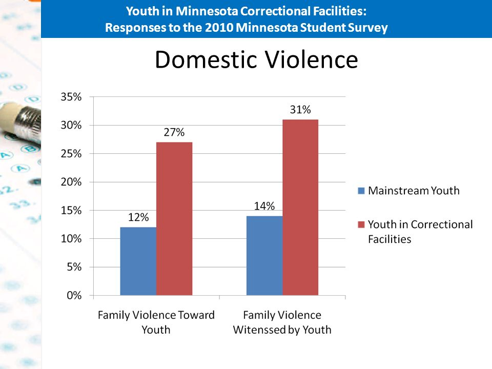 Youth in Minnesota Correctional Facilities: Responses to the 2010 Minnesota Student Survey Domestic Violence