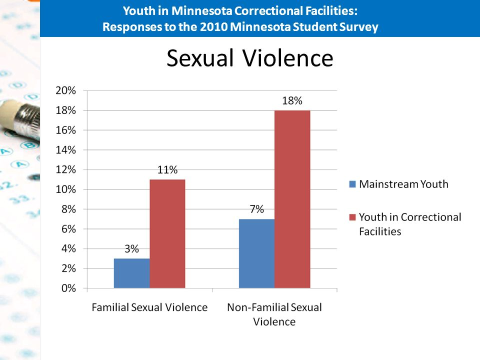 Youth in Minnesota Correctional Facilities: Responses to the 2010 Minnesota Student Survey Sexual Violence