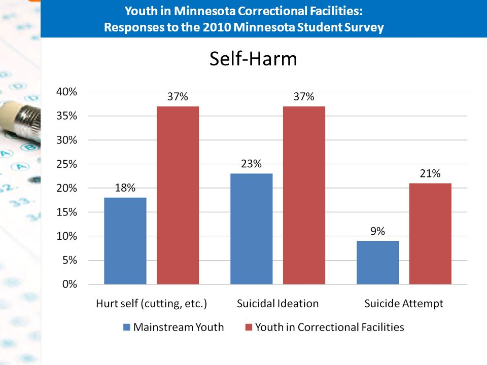 Youth in Minnesota Correctional Facilities: Responses to the 2010 Minnesota Student Survey Self-Harm