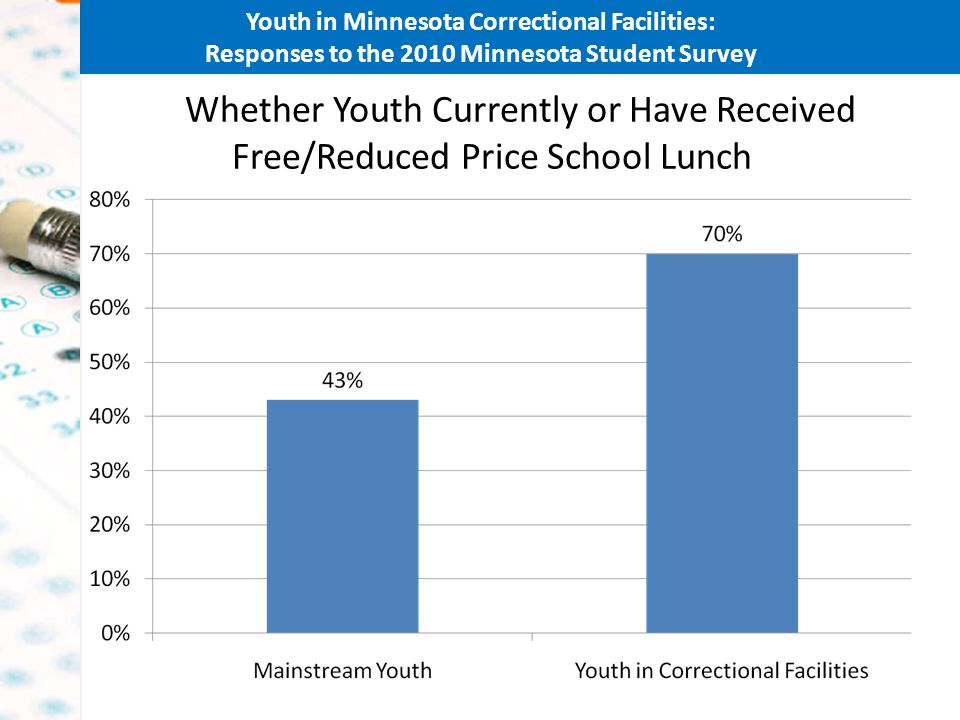 Youth in Minnesota Correctional Facilities: Responses to the 2010 Minnesota Student Survey Whether Youth Currently or Have Received Free/Reduced Price School Lunch