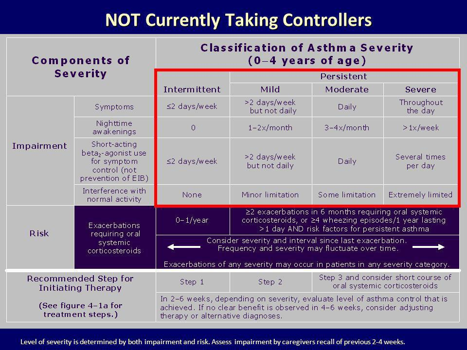 NOT Currently Taking Controllers NOT Currently Taking Controllers Level of severity is determined by both impairment and risk. Assess impairment by ca