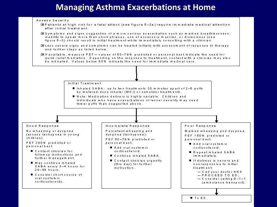 Managing Asthma Exacerbations at Home