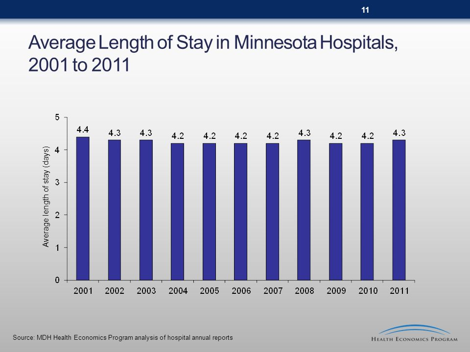 Average Length of Stay in Minnesota Hospitals, 2001 to 2011 Source: MDH Health Economics Program analysis of hospital annual reports Average length of