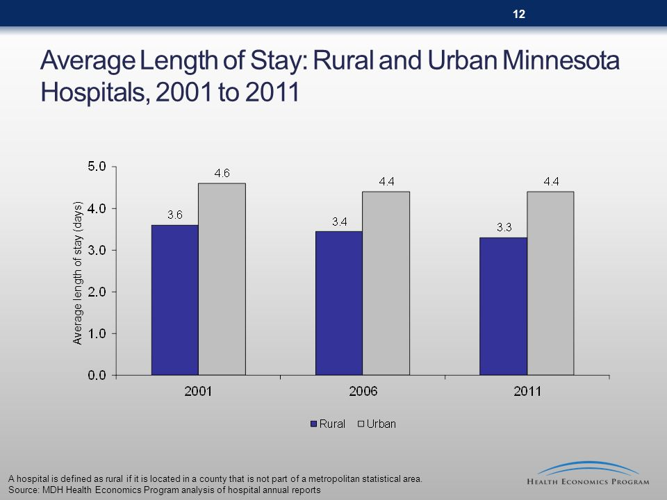 Average Length of Stay: Rural and Urban Minnesota Hospitals, 2001 to 2011 A hospital is defined as rural if it is located in a county that is not part