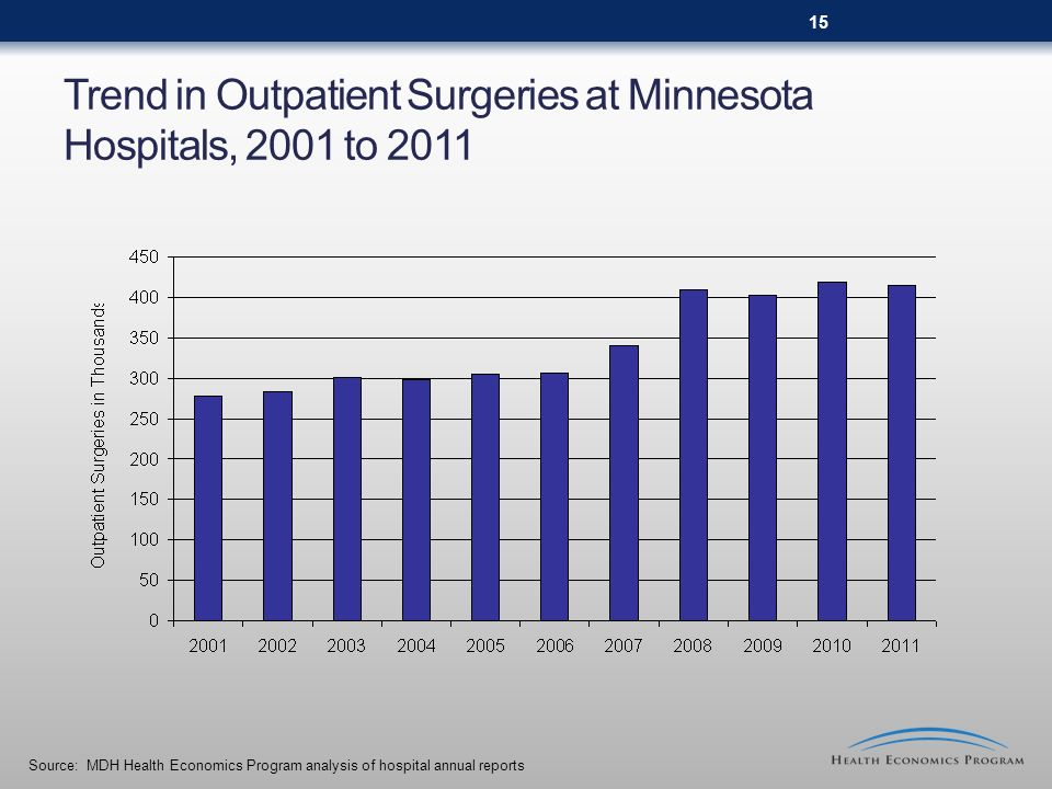 Trend in Outpatient Surgeries at Minnesota Hospitals, 2001 to 2011 Source: MDH Health Economics Program analysis of hospital annual reports 15