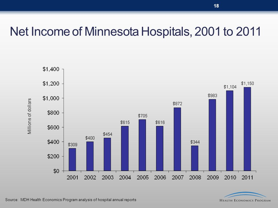 Net Income of Minnesota Hospitals, 2001 to 2011 Source: MDH Health Economics Program analysis of hospital annual reports Millions of dollars 18