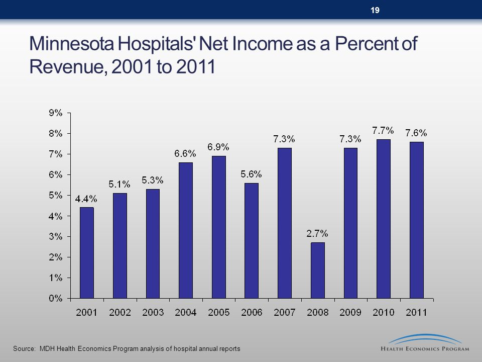 Minnesota Hospitals' Net Income as a Percent of Revenue, 2001 to 2011 Source: MDH Health Economics Program analysis of hospital annual reports 19