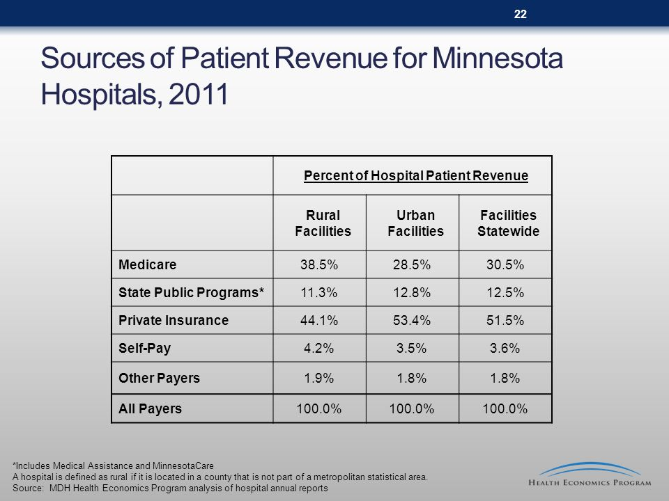 Sources of Patient Revenue for Minnesota Hospitals, 2011 *Includes Medical Assistance and MinnesotaCare A hospital is defined as rural if it is locate