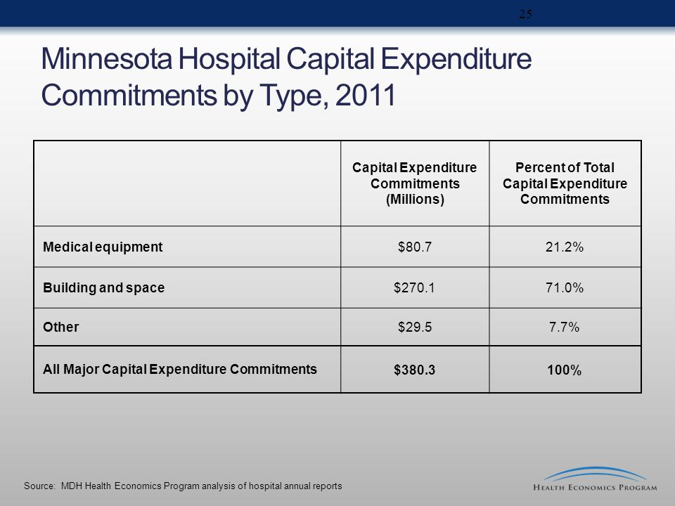 Minnesota Hospital Capital Expenditure Commitments by Type, 2011 Capital Expenditure Commitments (Millions) Percent of Total Capital Expenditure Commi