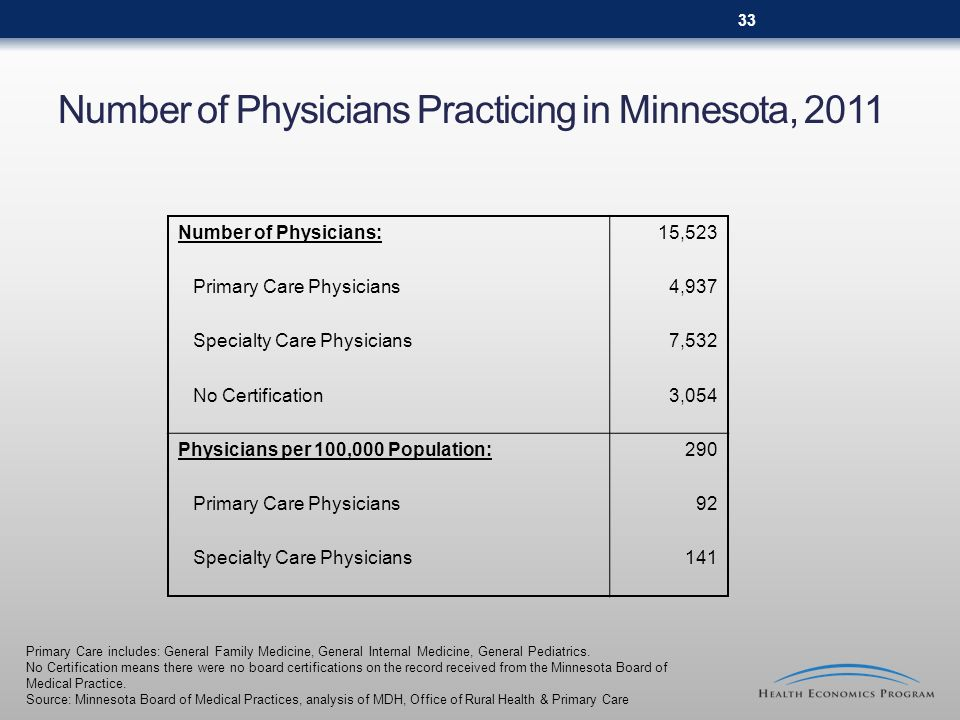 Number of Physicians Practicing in Minnesota, 2011 Primary Care includes: General Family Medicine, General Internal Medicine, General Pediatrics. No C