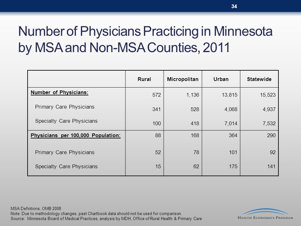Number of Physicians Practicing in Minnesota by MSA and Non-MSA Counties, 2011 MSA Defintions, OMB 2008 Note: Due to methodology changes, past Chartbo