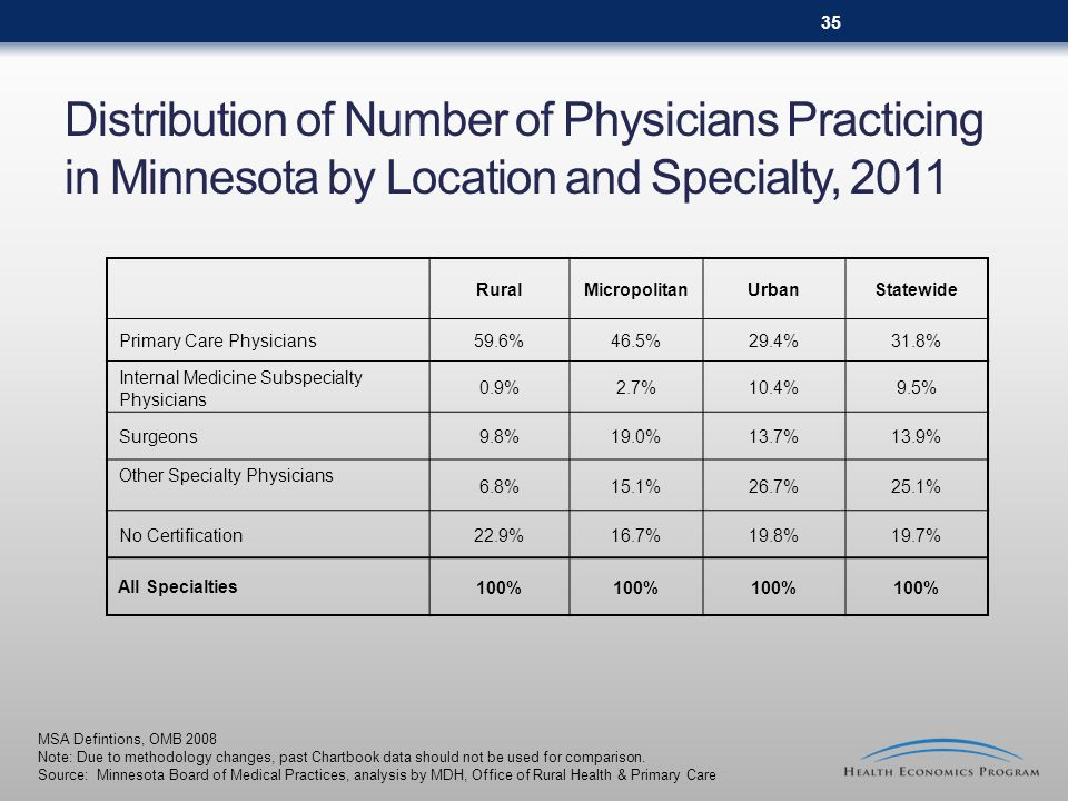 Distribution of Number of Physicians Practicing in Minnesota by Location and Specialty, 2011 RuralMicropolitanUrbanStatewide Primary Care Physicians59