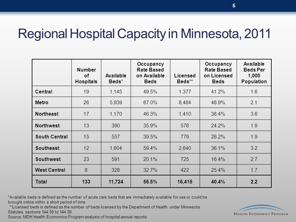 Regional Hospital Capacity in Minnesota, 2011 Number of Hospitals Available Beds* Occupancy Rate Based on Available Beds Licensed Beds** Occupancy Rat