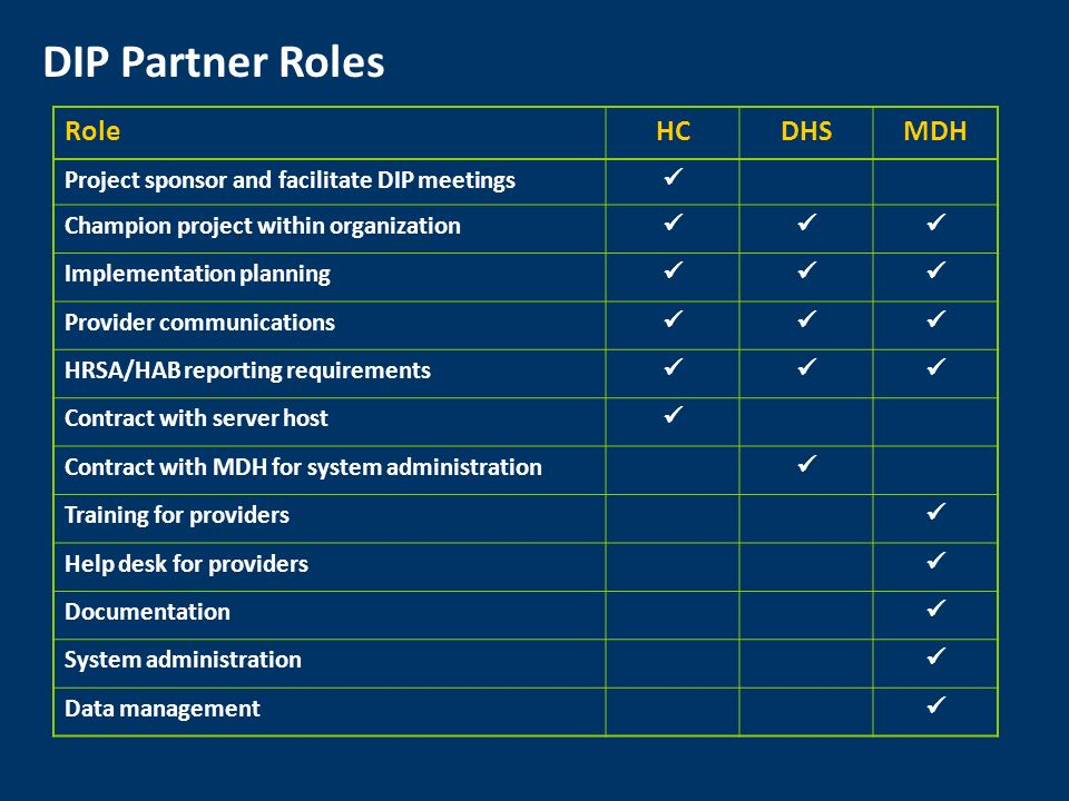 DIP Partner Roles RoleHCDHSMDH Project sponsor and facilitate DIP meetings Champion project within organization Implementation planning Provider communications HRSA/HAB reporting requirements Contract with server host Contract with MDH for system administration Training for providers Help desk for providers Documentation System administration Data management